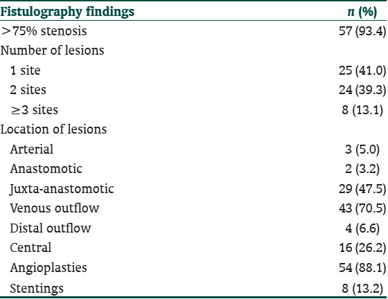 Table 2: Fistulography findings (<i>n</i>=61)