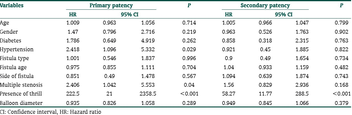 Table 4: Univariate analysis of factors affecting fistula patency