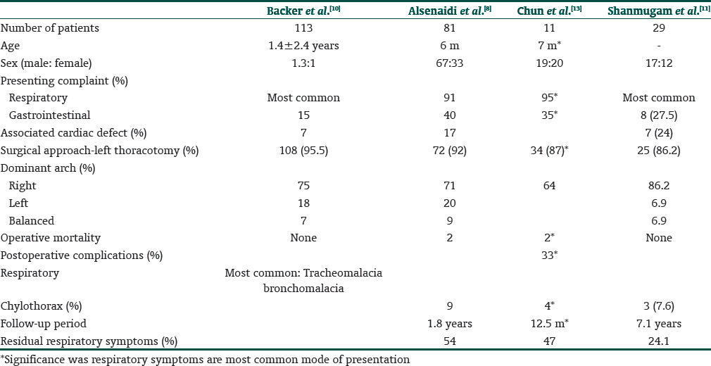 Table 1: A contemporary review of the literature regarding double aortic arches