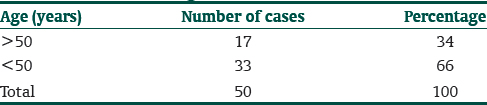 Table 2: Age distribution of cases