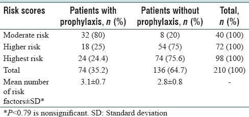 Table 3: Prophylaxis according to the risk score