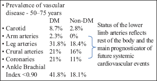 What Ails Diagnosis of Peripheral Arterial Disease/Critical