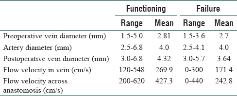 Table 2 Vein Diameters And Flow Velocities Inchiocephalic Arteriovenous Fistula Group