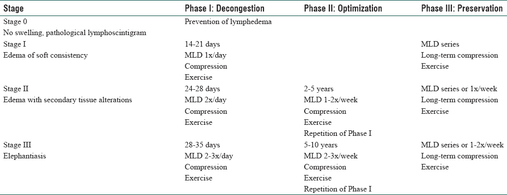 Table 2: Treatment of lymphedema with complete decongestive physiotherapy<sup>[9]</sup>