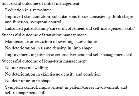Table 4: Successful outcome of lymphedema therapy<sup>[16]</sup>