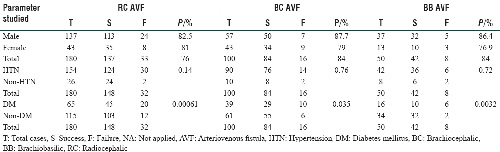 Table 1: Distribution of patients according to demographic parameters with success and failure in all arteriovenous fistula