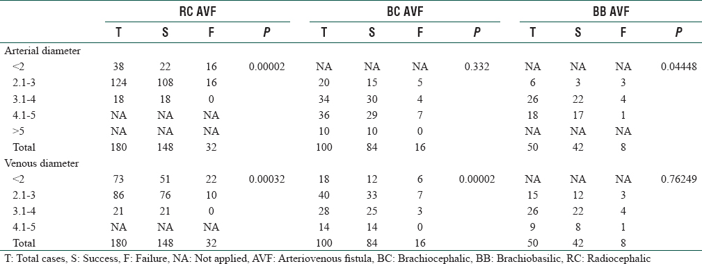 Table 2: Distribution of patients according to artery and vein diameter with success and failure in all arteriovenous fistula