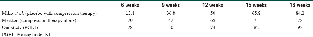 Table 4: Percentage of healed ulcers compared with other studies
