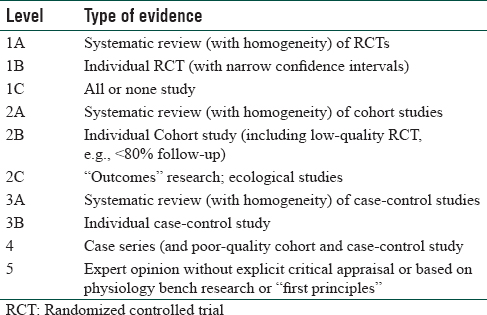 Table 2: Levels of evidence for therapeutic studies
