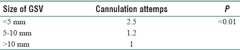 Table 1: Cannulation attempts in relation to size of GSV