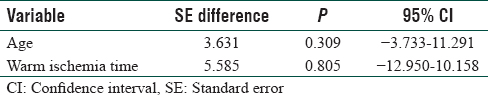 Table 8: Independent <i>t</i>-test results for continuous variables