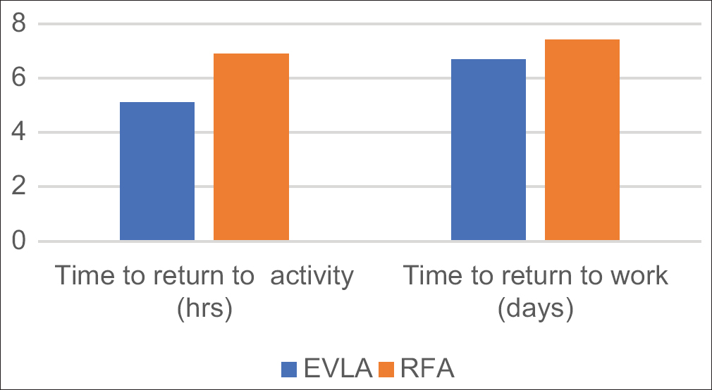 Figure 4: Postoperative return to activity and work