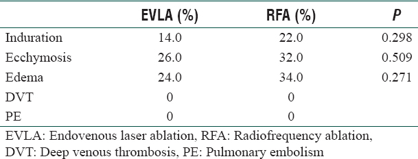 Table 3: Complications after endovenous laser therapy and radiofrequency ablation