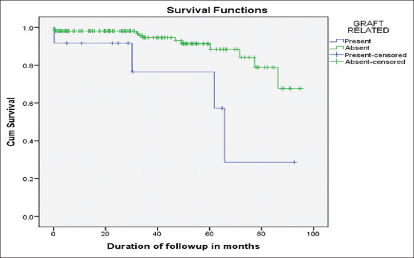 Figure 3: Kaplan–Meier survival after graft-related interventions